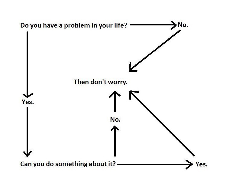 Control what you can and ignore the rest diagram